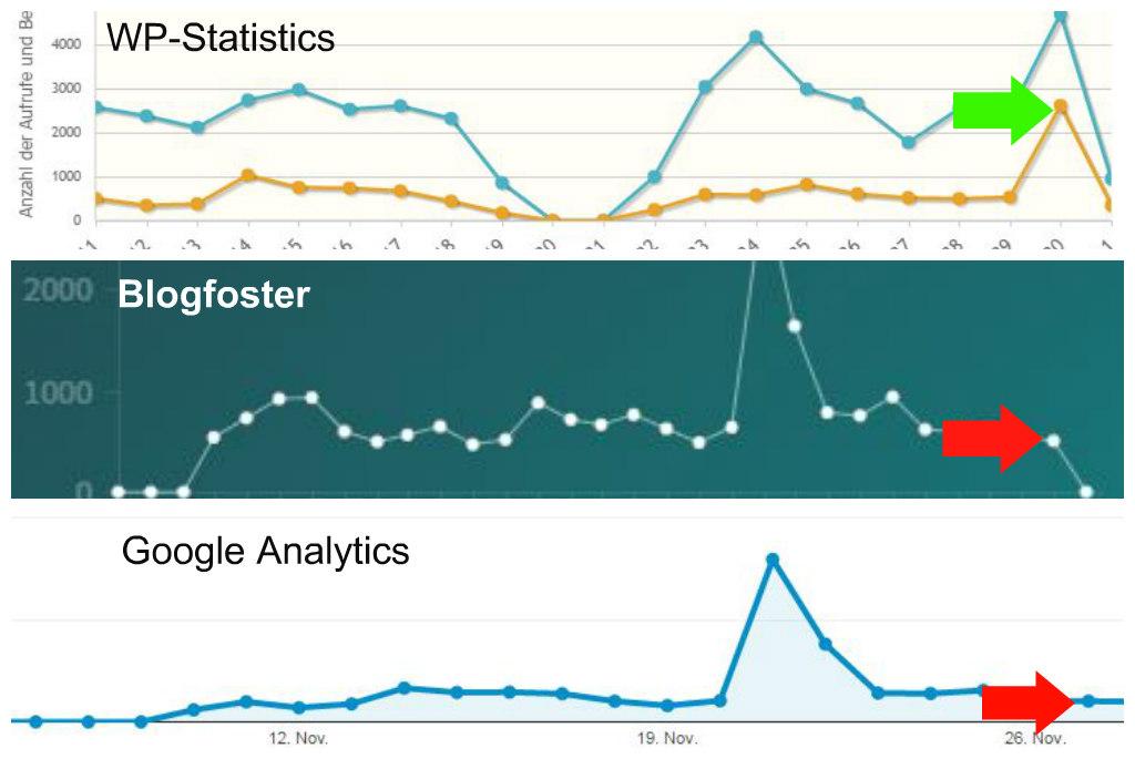 uebesicht_statistic_tools_fehlenderausschlag