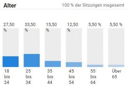 blogstatistik_alter