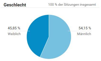 blogstatistik_geschlecht